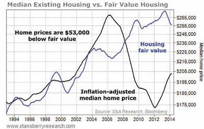 Median existing housing VS fair value housing