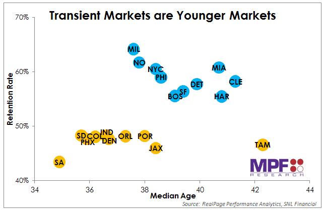 Transient Markets - Ch 1