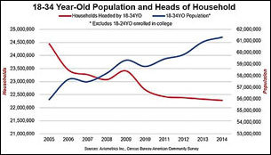 13-34 Year Old Population and Heads of Household