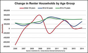 Change in Renter Households by Age Group