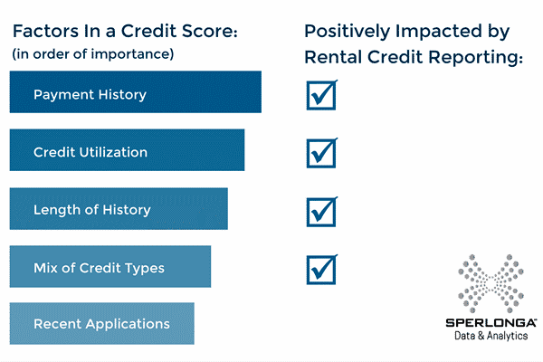 How Rental Credit Reporting Helps Your Credit Score
